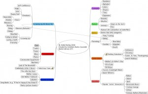 Darien Library Mind Map using FreeMind