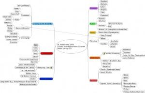 Darien Library Mind Map using FreeMind