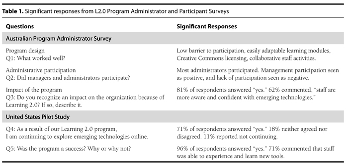 RUSQ Exemplary Practice for Learning 2.0 Table1